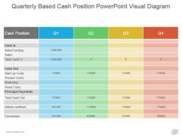 Quarterly Based Cash Position Powerpoint Visual Diagram