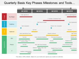 Quarterly Basis Key Phases Milestones And Tools Agile Transformation Timeline