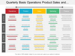 Quarterly Basis Operations Product Sales And Marketing Business Swimlane