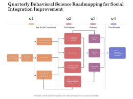 Quarterly Behavioral Science Roadmapping For Social Integration Improvement