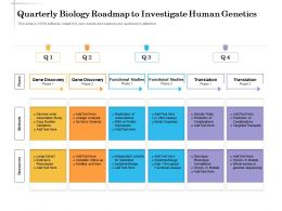 Quarterly Biology Roadmap To Investigate Human Genetics