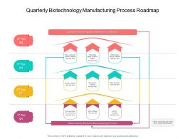 Quarterly Biotechnology Manufacturing Process Roadmap