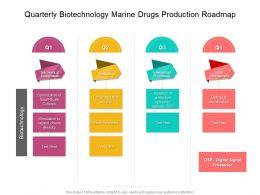 Quarterly Biotechnology Marine Drugs Production Roadmap