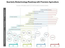 Quarterly Biotechnology Roadmap With Precision Agriculture