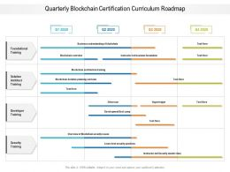 Quarterly Blockchain Certification Curriculum Roadmap