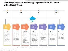 Quarterly Blockchain Technology Implementation Roadmap Within Supply Chain