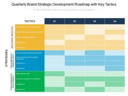 Quarterly Brand Strategic Development Roadmap With Key Tactics