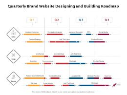 Quarterly Brand Website Designing And Building Roadmap