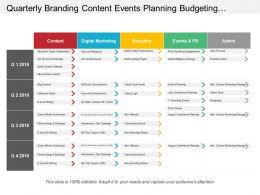 Quarterly Branding Content Events Planning Budgeting Marketing Swimlane