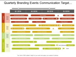 Quarterly Branding Events Communication Target Channels Marketing Timeline