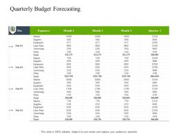 Quarterly Budget Forecasting Construction Industry Business Plan Investment Ppt Clipart