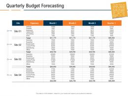 Quarterly Budget Forecasting Real Estate Industry In Us Ppt Powerpoint Presentation Infographics Brochure
