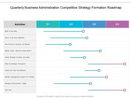 Quarterly Business Administration Competitive Strategy Formation Roadmap