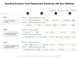 Quarterly Business Goal Deployment Roadmap With Key Initiatives