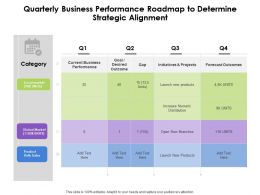 Quarterly Business Performance Roadmap To Determine Strategic Alignment