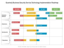Quarterly Business Security Service Technology Implementation Roadmap