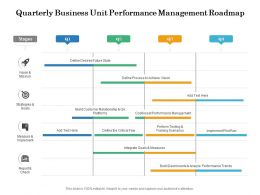 Quarterly Business Unit Performance Management Roadmap