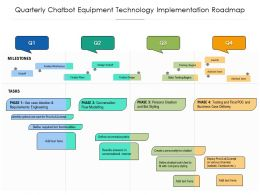 Quarterly Chatbot Equipment Technology Implementation Roadmap