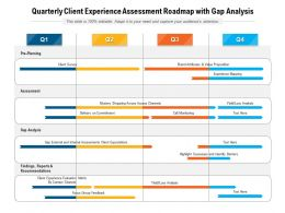 Quarterly Client Experience Assessment Roadmap With Gap Analysis