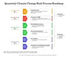 Quarterly Climate Change Risk Process Roadmap