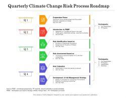 Quarterly Climate Change Risk Process Roadmap
