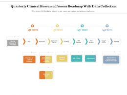 Quarterly Clinical Research Process Roadmap With Data Collection