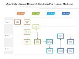 Quarterly Clinical Research Roadmap For Human Medicine