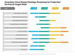 Quarterly Cloud Based Strategy Roadmap For Projected Technical Target State