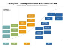 Quarterly Cloud Computing Adoption Model With Hardware Emulation