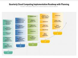 Quarterly Cloud Computing Implementation Roadmap With Planning