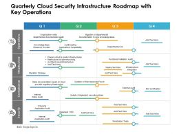 Quarterly Cloud Security Infrastructure Roadmap With Key Operations