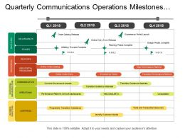 Quarterly Communications Operations Milestones Stages Business Objectives Program Timeline