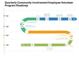 Quarterly Community Involvement Employee Volunteer Program Roadmap