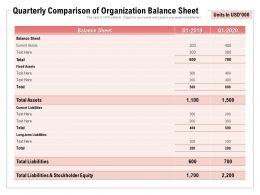 Quarterly Comparison Of Organization Balance Sheet