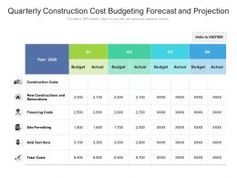 Quarterly Construction Cost Budgeting Forecast And Projection