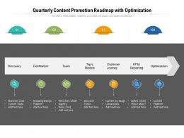 Quarterly Content Promotion Roadmap With Optimization