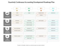 Quarterly Continuous Accounting Development Roadmap Plan