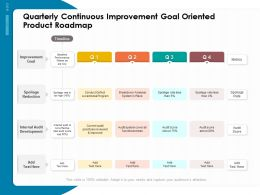 Quarterly Continuous Improvement Goal Oriented Product Roadmap