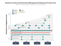Quarterly Continuous Performance Management Roadmap With Smart Goal