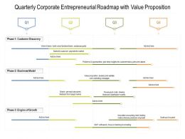 Quarterly Corporate Entrepreneurial Roadmap With Value Proposition