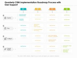 Quarterly CRM Implementation Roadmap Process With User Support