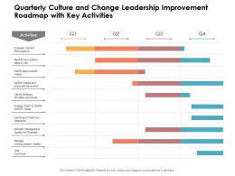Quarterly Culture And Change Leadership Improvement Roadmap With Key Activities