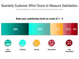 Quarterly Customer Effort Score To Measure Satisfaction