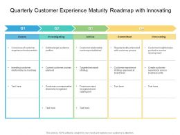 Quarterly Customer Experience Maturity Roadmap With Innovating