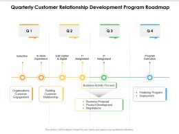 Quarterly Customer Relationship Development Program Roadmap