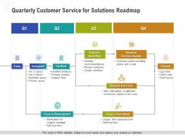 Quarterly Customer Service For Solutions Roadmap