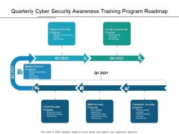 Quarterly Cyber Security Awareness Training Program Roadmap