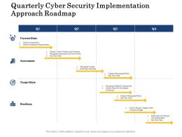 Quarterly Cyber Security Implementation Approach Roadmap