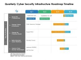 Quarterly Cyber Security Infrastructure Roadmap Timeline