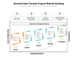 Quarterly Cyber Security Program Maturity Roadmap